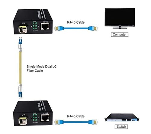GESD Single-Mode Fiber Ethernet Media Converter
