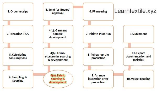 Job and Responsibilities of Apparel Merchandiser