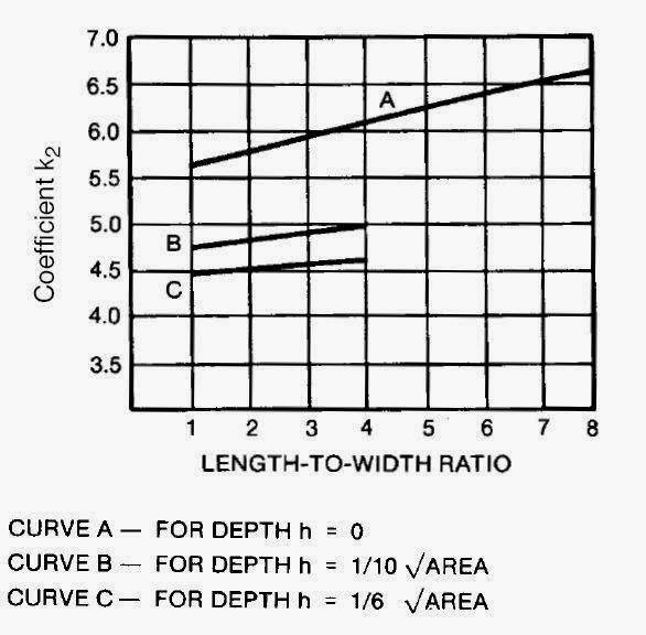 Grounding Design Calculations