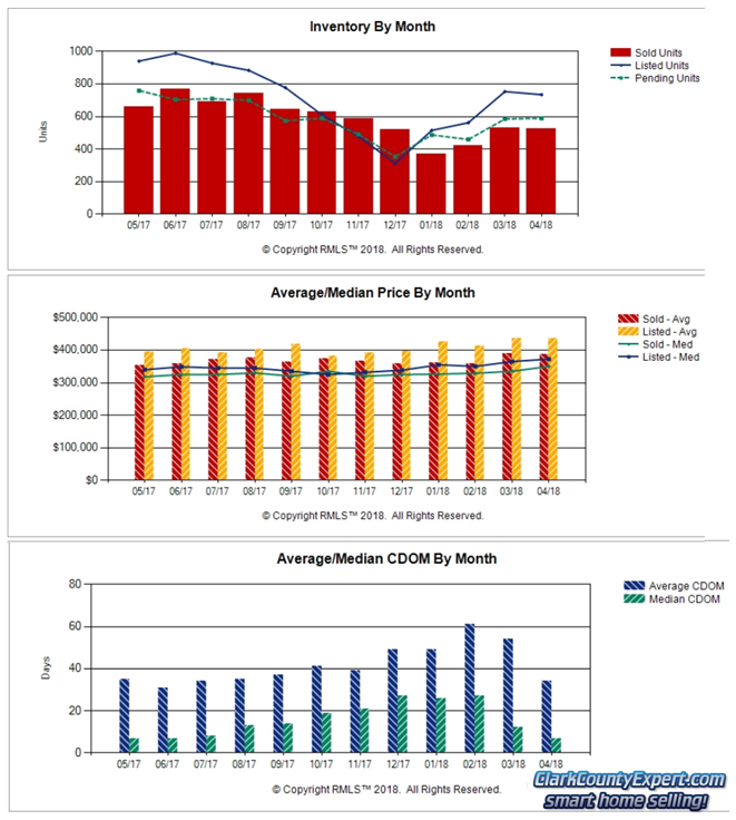 Charts of Vancouver WA Home Sales Trends in April 2018
