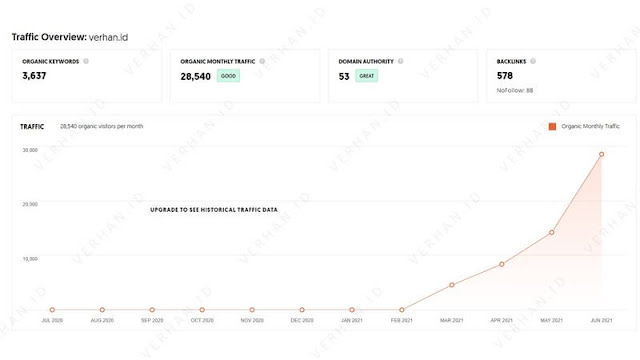 blog muncul di ranking 1 traffik blog verhan.id semakin meningkat