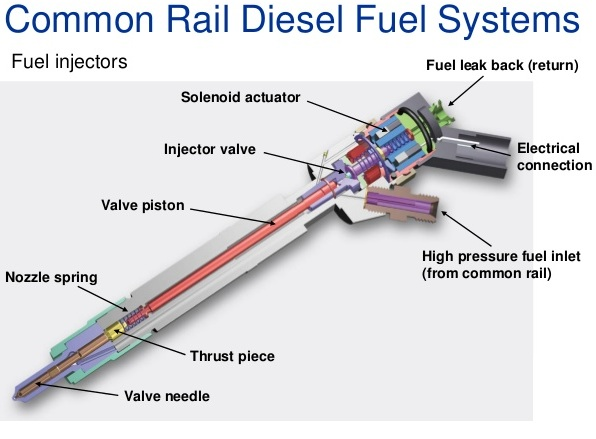 fungsi injektor diesel comman rail