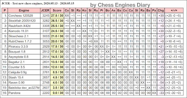 JCER Tournament 2020 - Page 6 2020.05.13.TestNewChessEngines