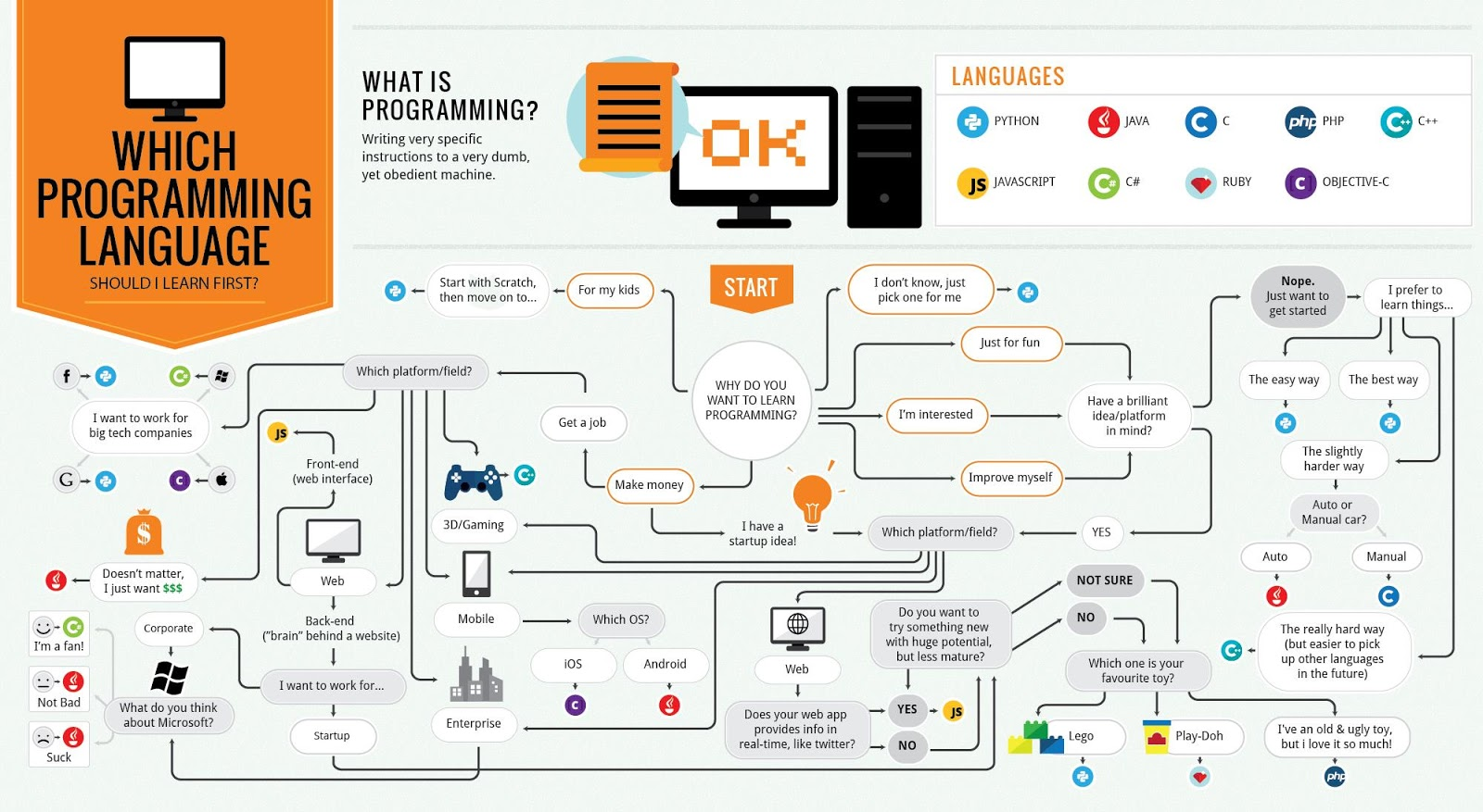 Techknowledge flowchart for which programming language you should flowchart for which programming language you should learn first must watch for cs learners nvjuhfo Images