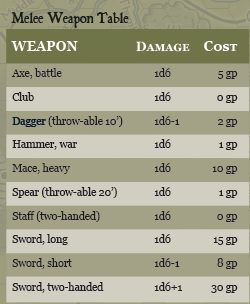 Tenkar's Tavern: On Hit Dice & Weapon Damage - Conversions