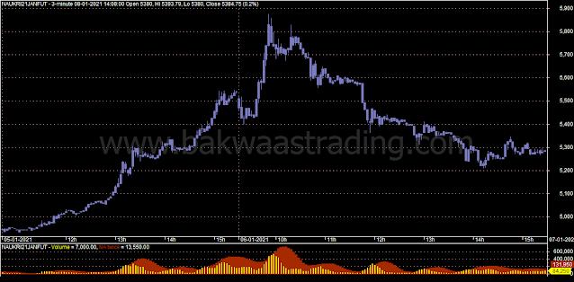 Day-Trading-Chart-NAUKRI