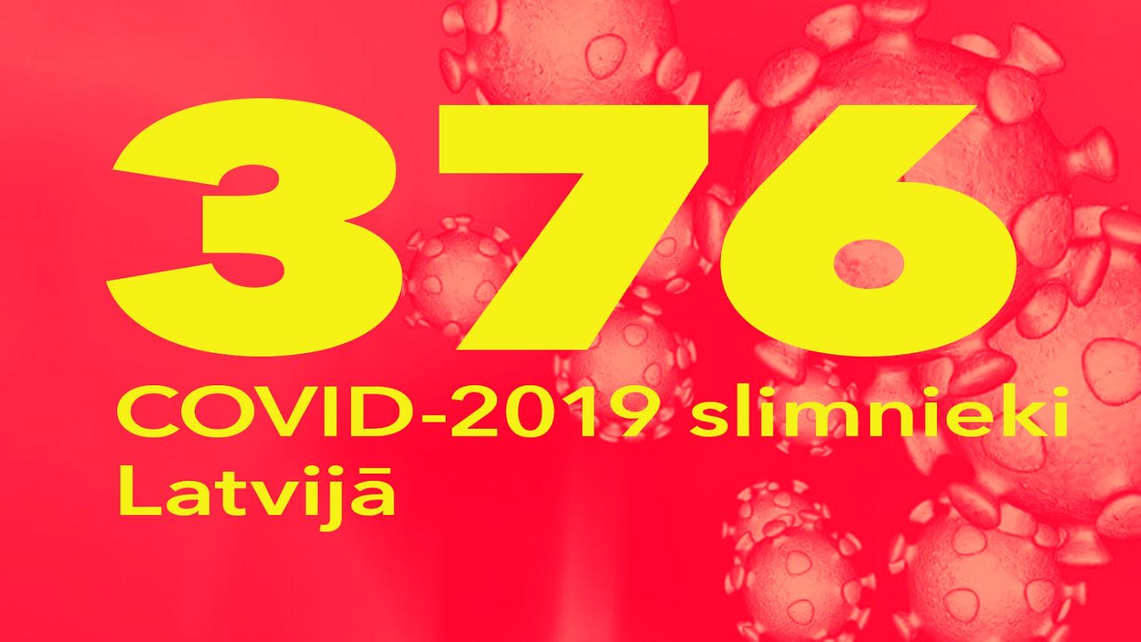 Koronavīrusa saslimušo skaits Latvijā 30.03.2020.
