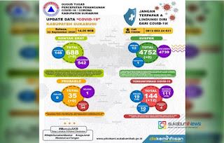 update data covid-19 kabupaten sukabumi