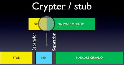 Resultado de imagen para crypter fud