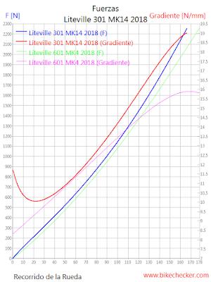 80 kg; F/R:35/65%; SAG F/R:20/30%