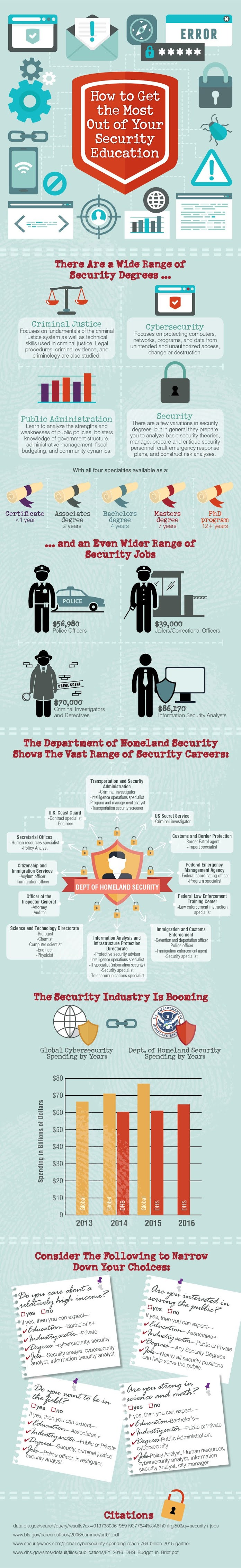 How To Get The Most Out Of Your Security Degree #infographic