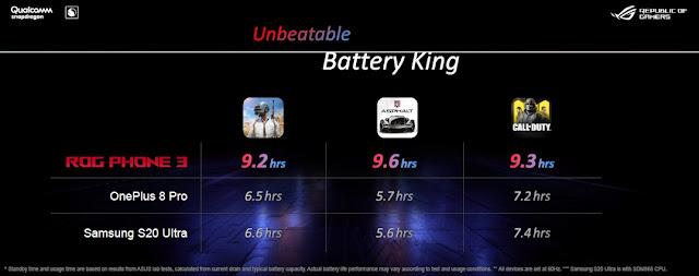 Unbeatable Battery King