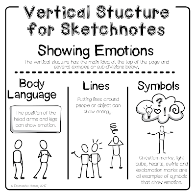 The Visual Structure of Sketchnotes - The Vertical Structure for Sketchnotes