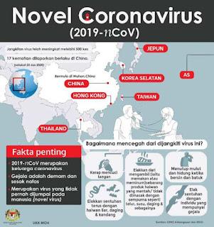 Bahaya wabak Novel Coronavirus (2019-nCoV) yang Tersebar dari Negara China, pnuemonia, kedney failure, death, wuhan virus, jangkitan pernafasan respiratory system, radang paru-paru,