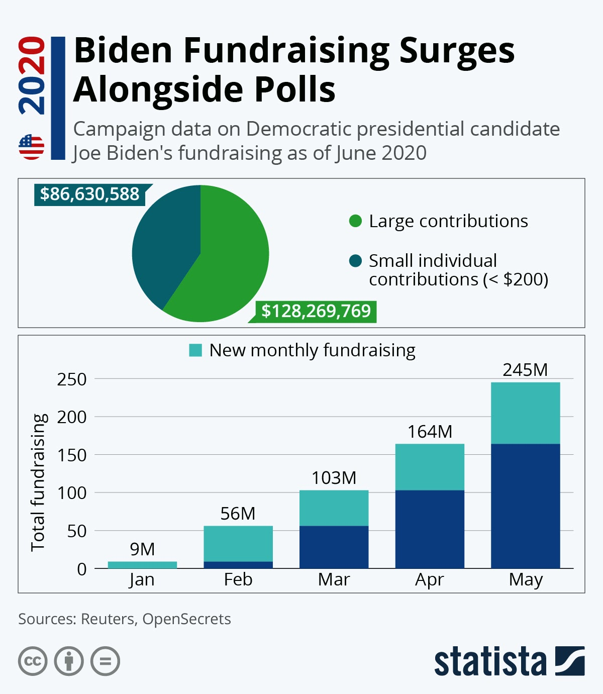 Biden Fundraising Surges Alongside Polls #infographic