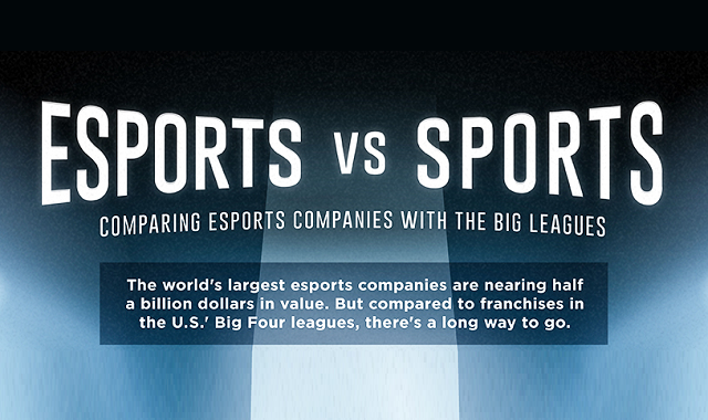 Comparison between Esports and Real sports
