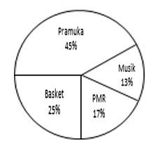 Contoh Soal Statistika SMP Kelas 9 Gambar 5