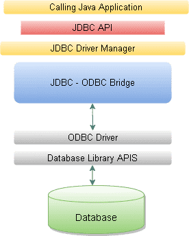Core Java Interview Questions - JDBC Driver Diagram