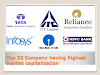 Must read List of TOP 22 company having Highest Market Capitalization.....