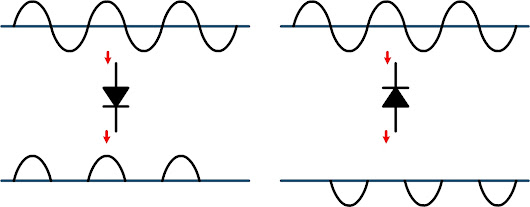 Diodes work on AC waves