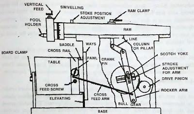 Shaper Machine diagram