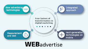Four factors of transformation in digital marketing: Creatives and Mobile Web Experience