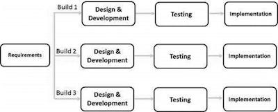 iterative-model-sdlc