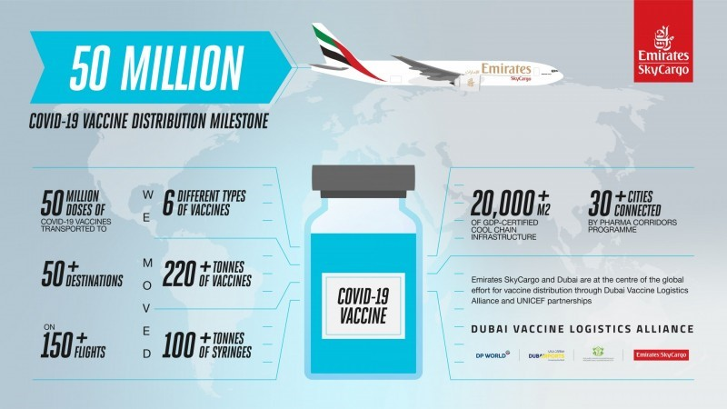 Emirates SkyCargo first to deliver vaccines to 50 destinations globally