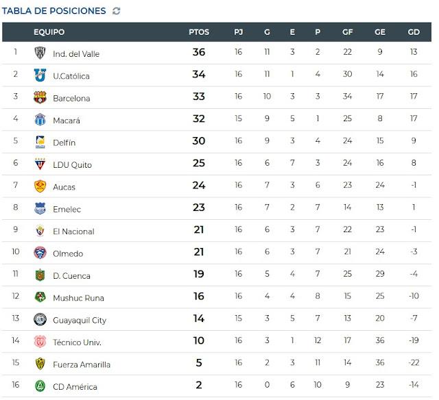 tabla de posiciones Liga Pro