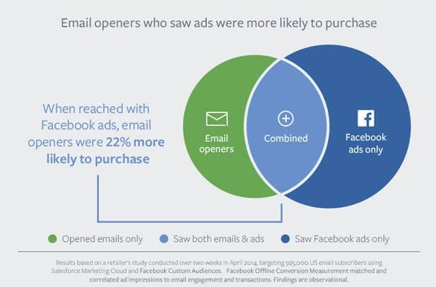 Cara Menggabungkan E-mail dan Facebook Ads,Ayoo Segera