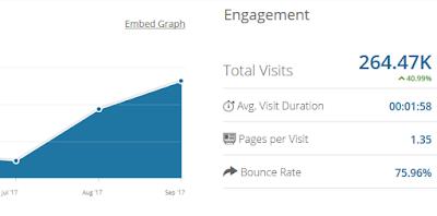 Nilai Bounce Rate Blog dan Pengaruhnya
