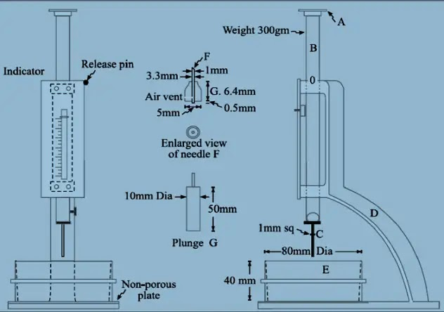 Initial Setting Time and Final Setting Time of Cement by Vicat Apparatus