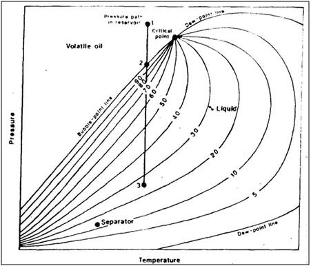 Mahasiswa minyak jenis reservoir diagram fasa volatile oil yang umum reservoir gas ccuart Image collections