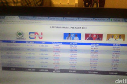 Real Count Result DKI Jakarta