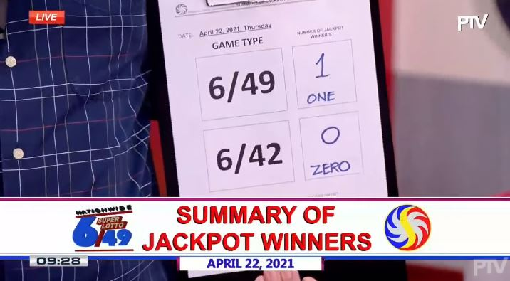 Lone bettor wins Php 24.4M Super Lotto 6/49 jackpot