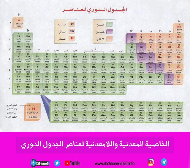 الخاصية المعدنية واللامعدنية لعناصر الجدول الدوري