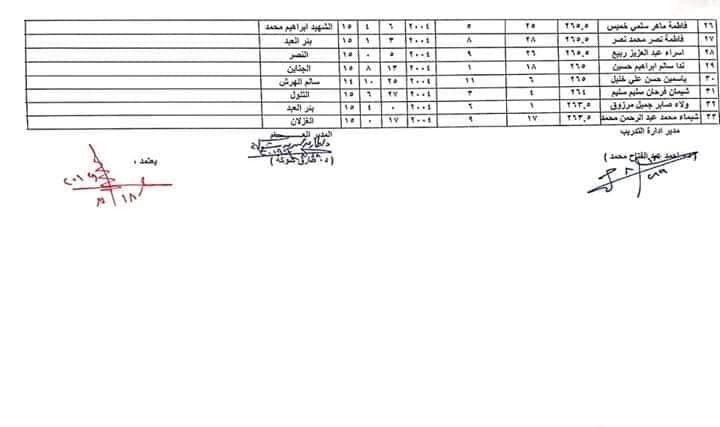 اسماء الطلبة والطالبات المقبولين بمدارس التمريض بشمال سيناء للعام الدراسي 2019 / 2020 5