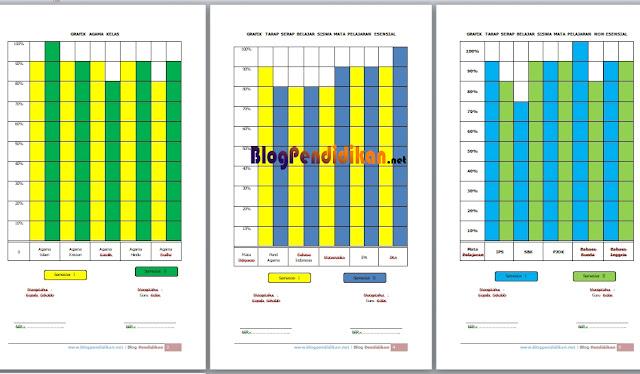Contoh Format Grafik Absensi Siswa, Target Kurikulum, Pembelajaran Agama, Taraf Serap Esensial, Taraf Serap Non Esensial dan Nilai Rata-Rata Rapor
