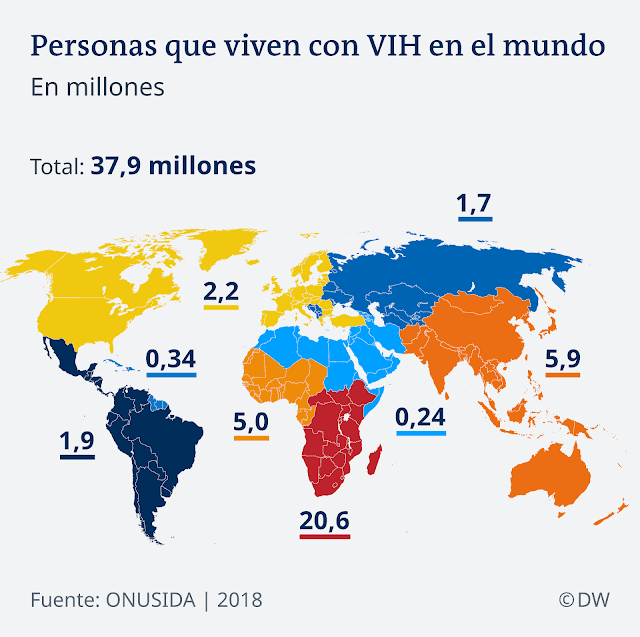 Cifras Estadísticas del VIH en el Mundo