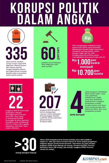 Infografik: Korupsi Politik Dalam Angka via (KOMPAS.com/AkbarBhayu Tamtomo)