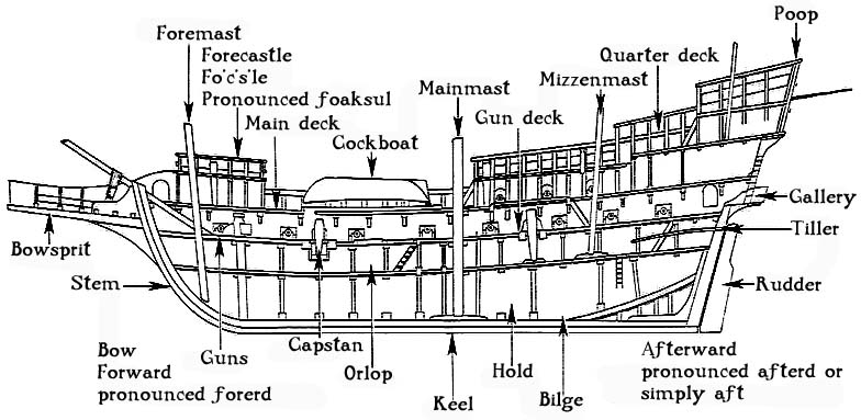 diagram of a caravel ship t1 repeater housing wiring parts with labels, parts, free image about and schematic