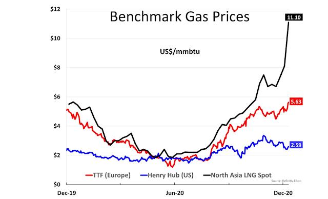 Benchmark Gas Prices