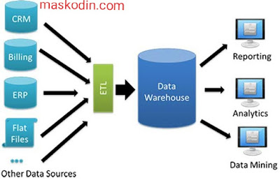 Pengertian Data Warehouse – Sistem Partisi, Download Filenya Disini..!!!, Pengertian data warehouse, download file warehouse, download file warehouse sistem partisi