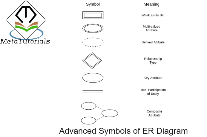 Dbms Er Model Metatutorials