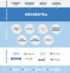 Orchestra, piattaforma cloud based di Softec