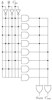 Gambar 2.37: Penjumlah penuh menggunakan PLA