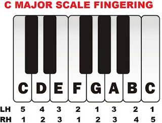 major scale fingering