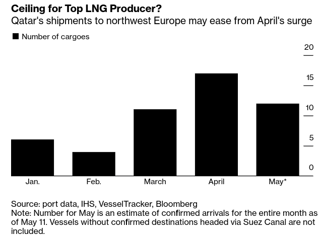 #Qatar News: Natural Gas Market Glut Leaves Nation in a Conundrum - Bloomberg