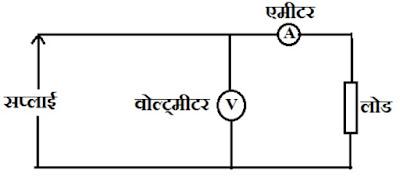 measurement of DC energy