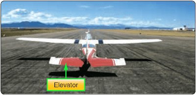 Flight Control Surfaces, Theory of Flight